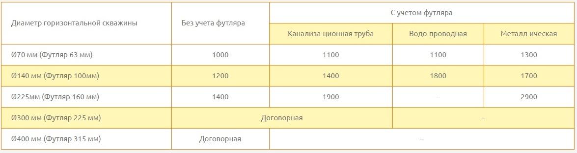 belgorod-oblast-ceny